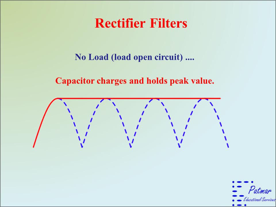 Rectifier Filters No Load (load open circuit) ....