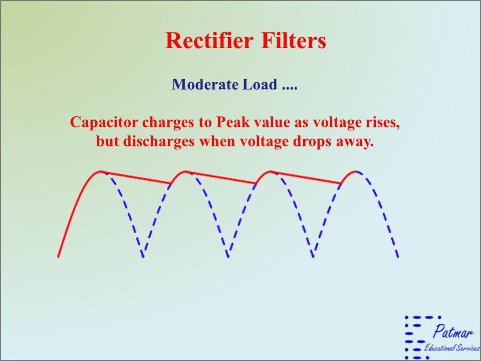 Rectifier Filters Moderate Load ....