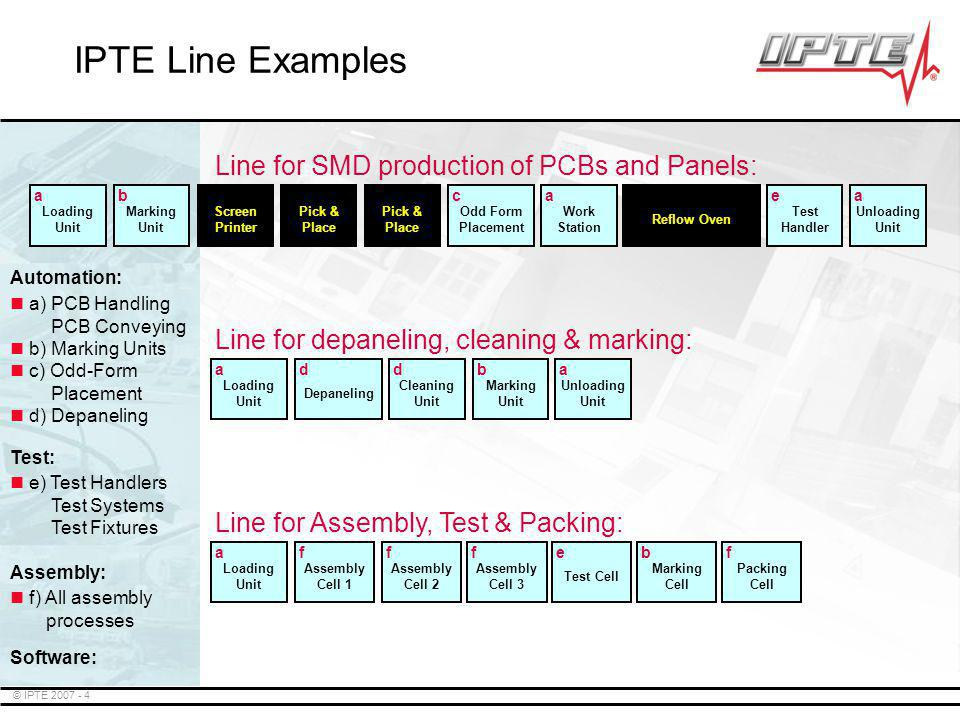 IPTE Line Examples Line for SMD production of PCBs and Panels: