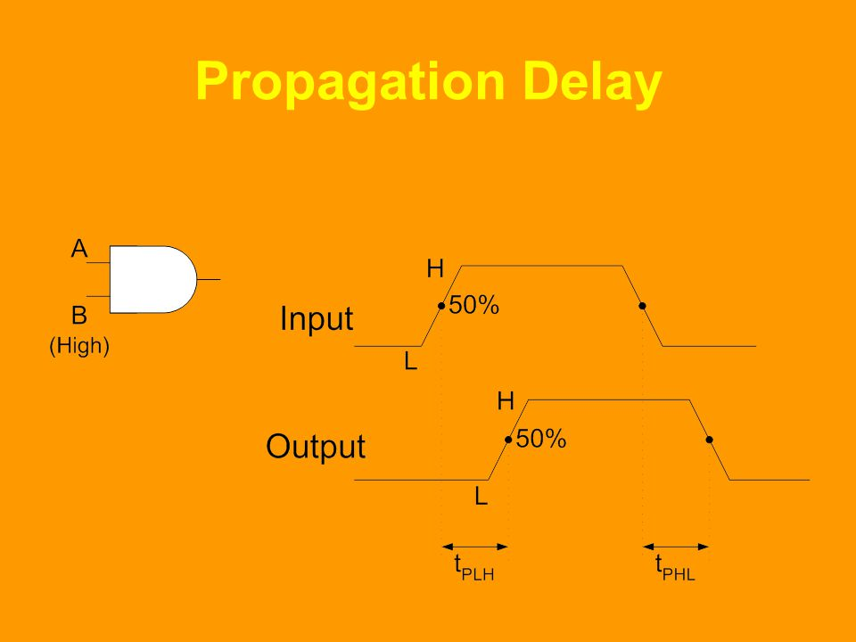 Propagation Delay The AND gate is shown. The input B of the AND gate is permanently connected to H, where as input A varies between H and L.