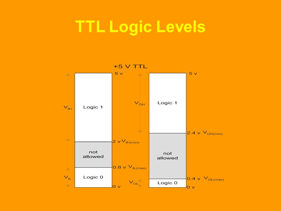 TTL Logic Levels At the input of any TTL logic gate a logic high signal '1' or a logic low signal '0' is applied.