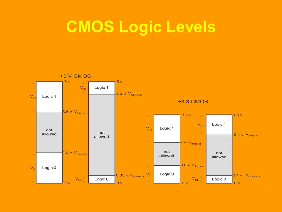 CMOS Logic Levels At the input of any CMOS 5 volt series logic gate a logic high signal '1' or a logic low signal '0' is applied.