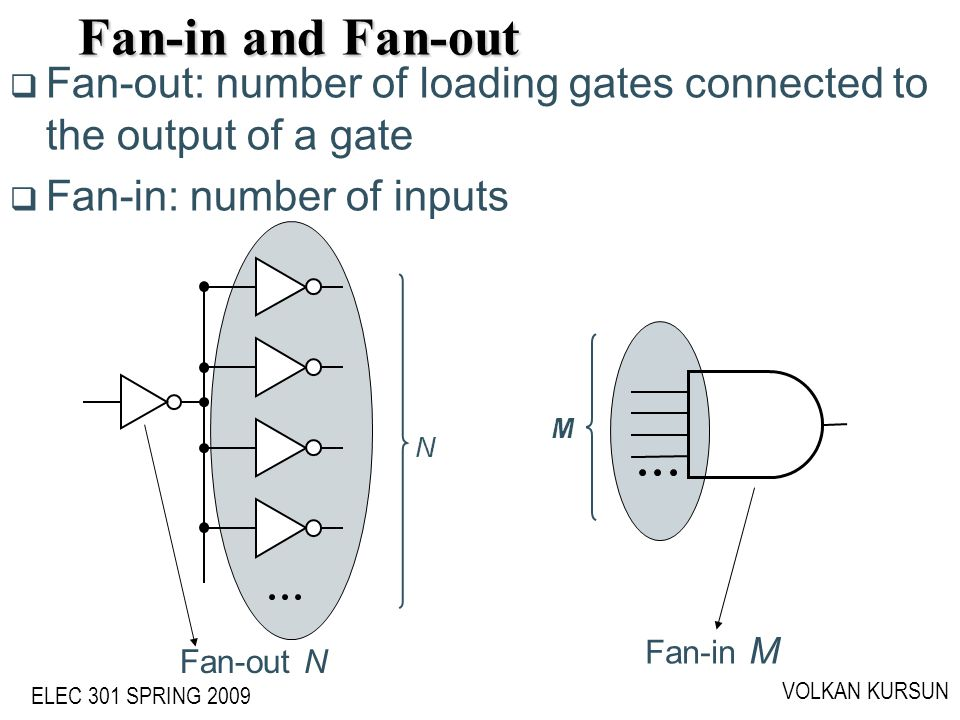 Fan-in and Fan-out ECE555 - Volkan Kursun. Fan-out: number of loading gates connected to the output of a gate.
