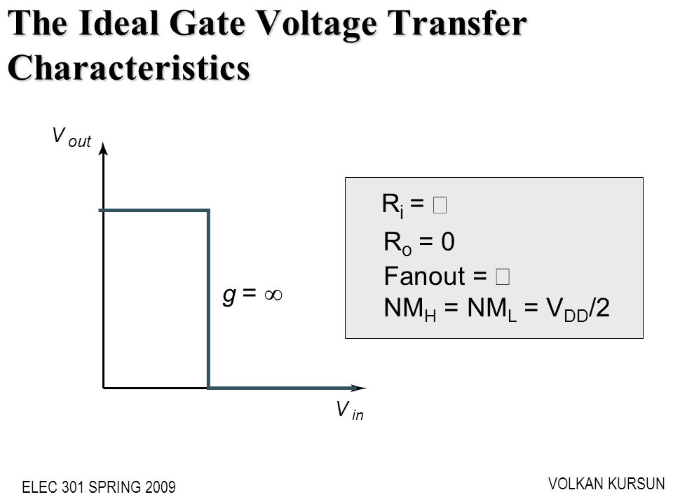 The Ideal Gate Voltage Transfer Characteristics