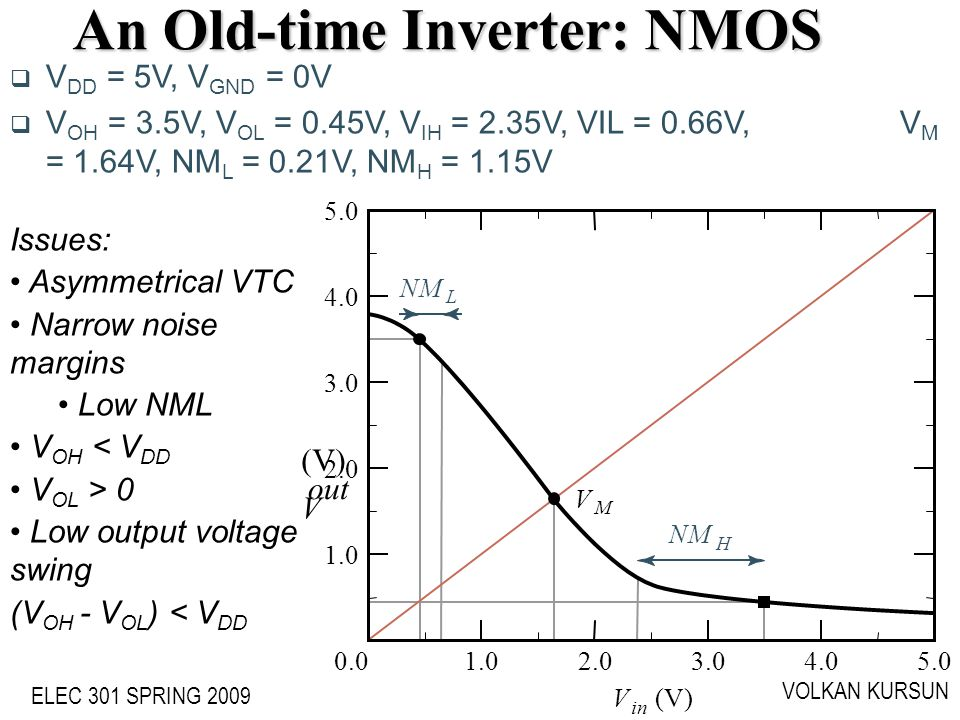 An Old-time Inverter: NMOS