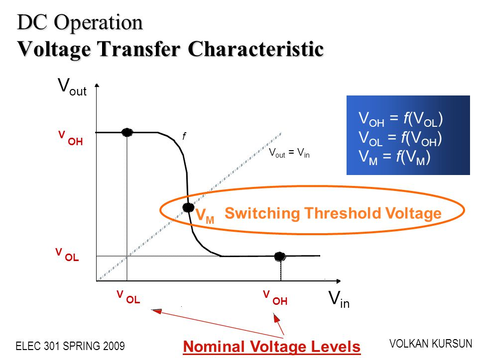 DC Operation Voltage Transfer Characteristic