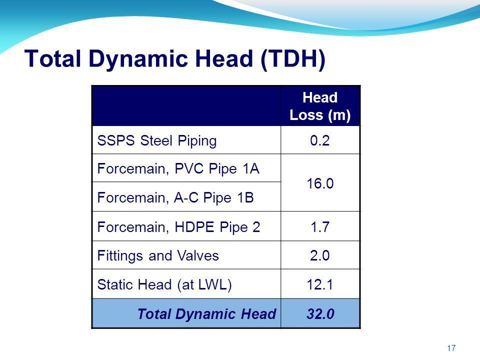 Total Dynamic Head (TDH)