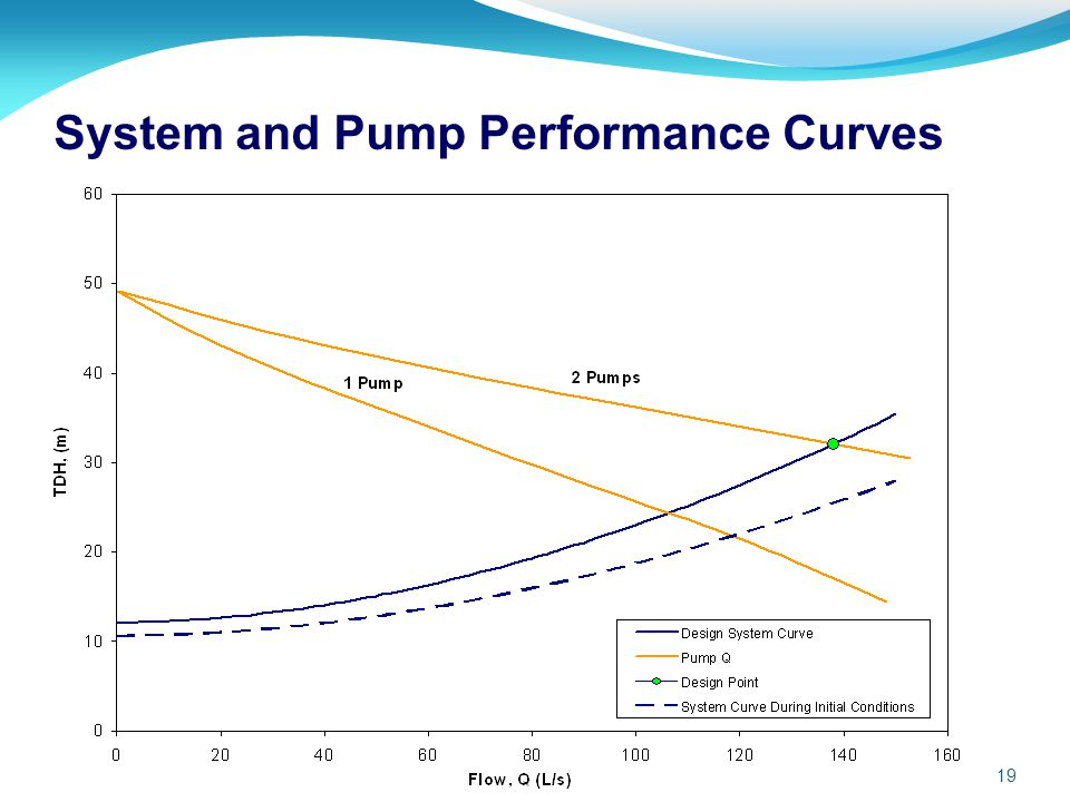 System and Pump Performance Curves