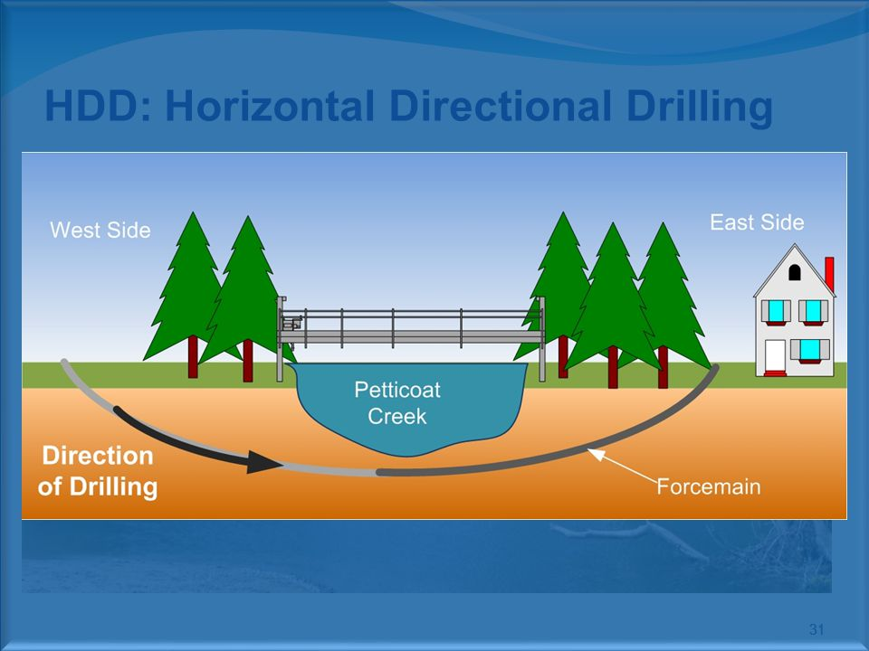 HDD: Horizontal Directional Drilling