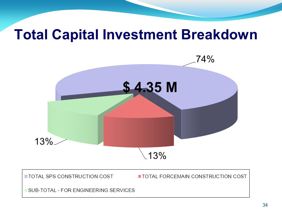Total Capital Investment Breakdown