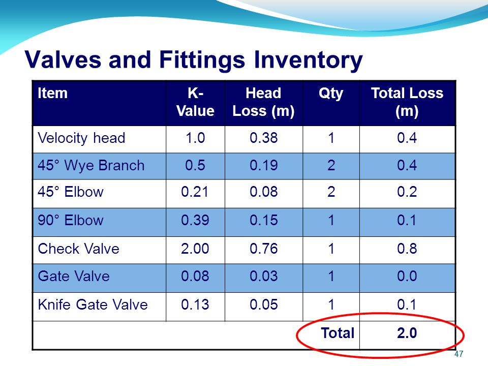 Valves and Fittings Inventory