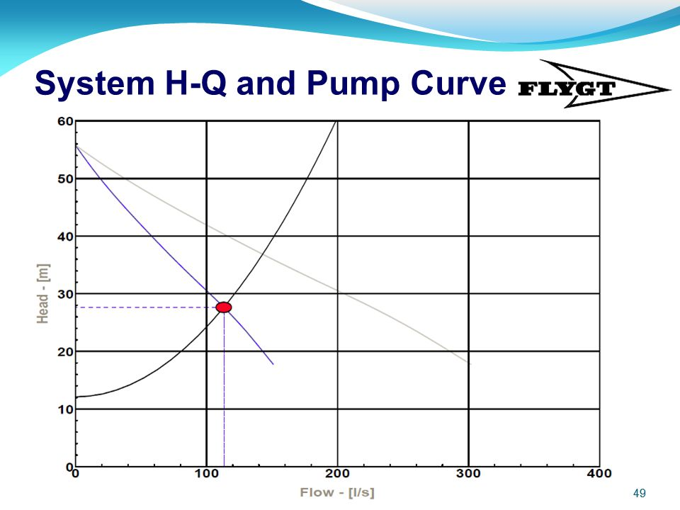 System H-Q and Pump Curve