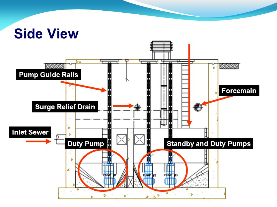 Side View Pump Guide Rails Forcemain Surge Relief Drain Inlet Sewer