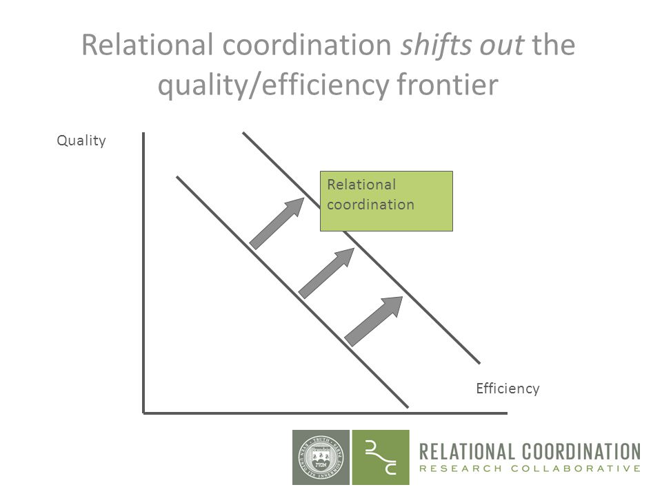 Relational coordination shifts out the quality/efficiency frontier
