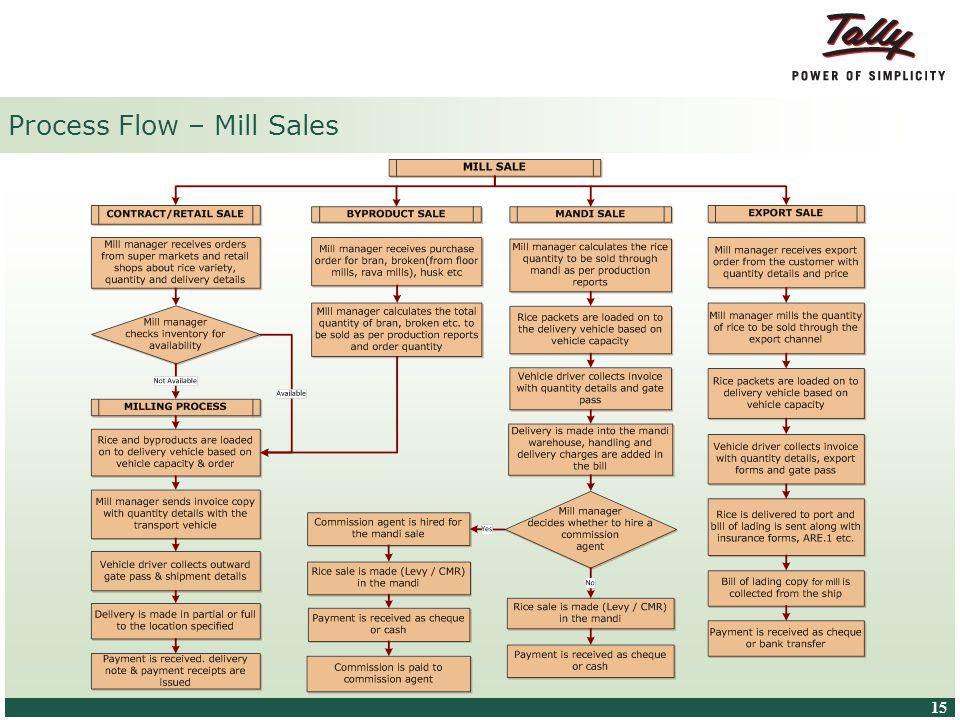 Process Flow – Mill Sales