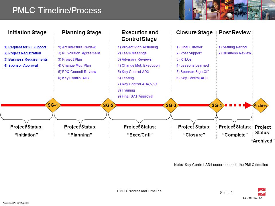 project plan and timeline akba greenw co