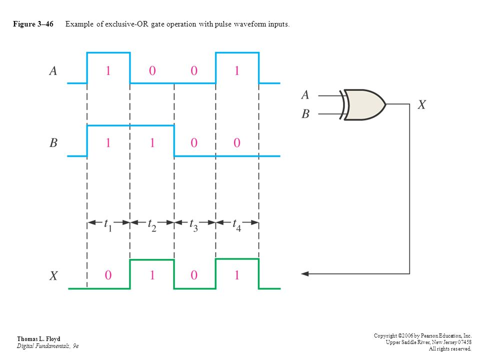 Figure 3–46 Example of exclusive-OR gate operation with pulse waveform inputs.