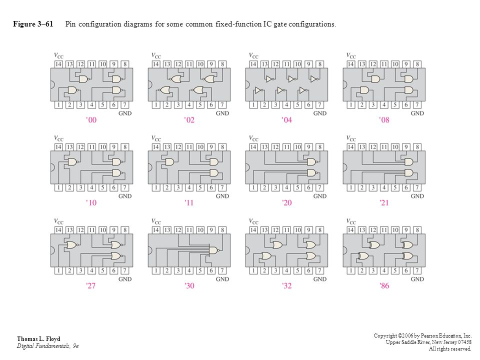 Figure 3–61 Pin configuration diagrams for some common fixed-function IC gate configurations.