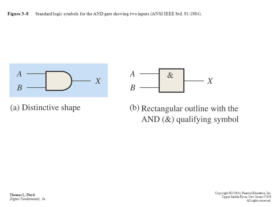 Figure 3–8 Standard logic symbols for the AND gate showing two inputs (ANSI/IEEE Std. 91-1984).