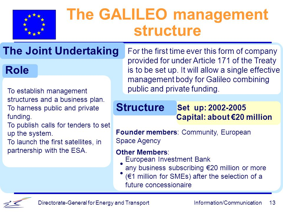 The GALILEO management structure Capital: about €20 million
