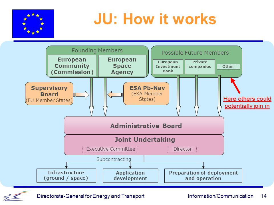 JU: How it works Here others could potentially join in
