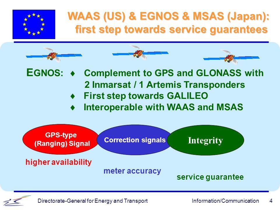 WAAS (US) & EGNOS & MSAS (Japan):