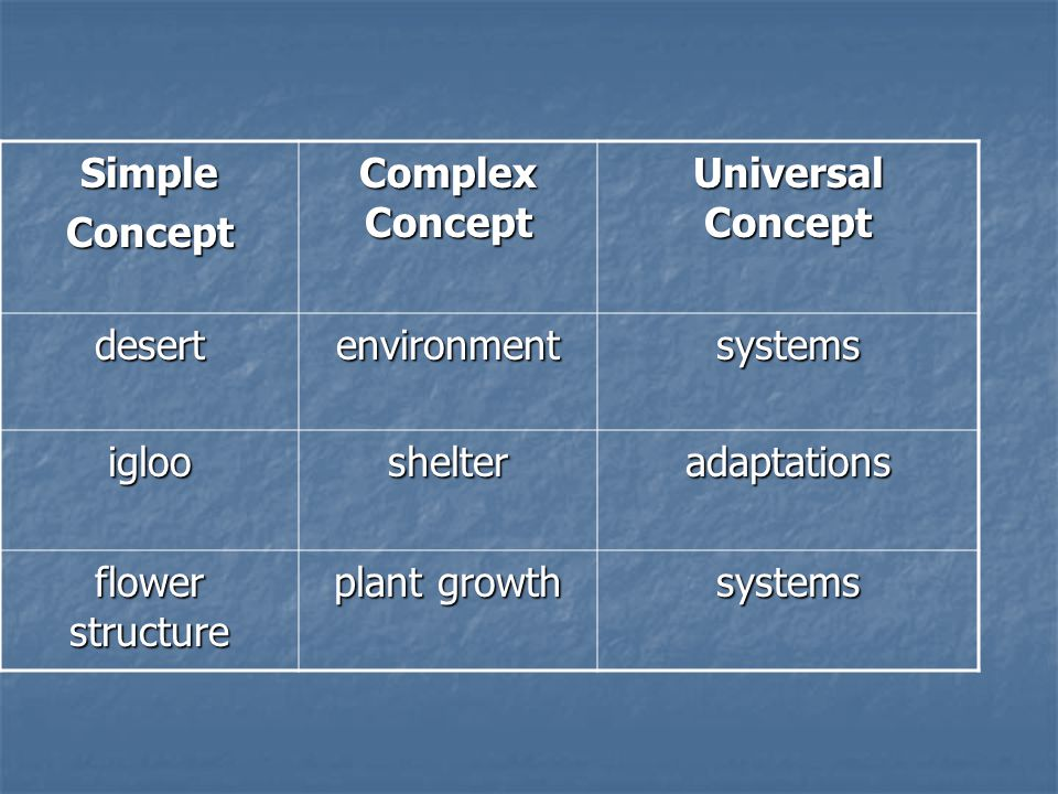 Simple Concept. Complex Concept. Universal Concept. desert. environment. systems. igloo. shelter.