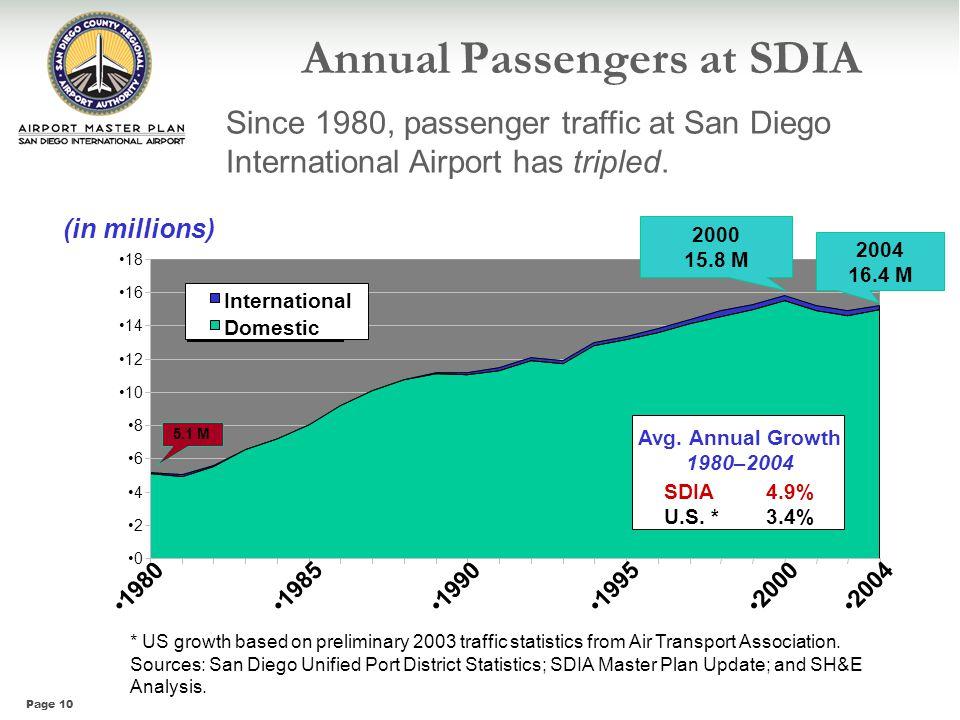 Annual Passengers at SDIA