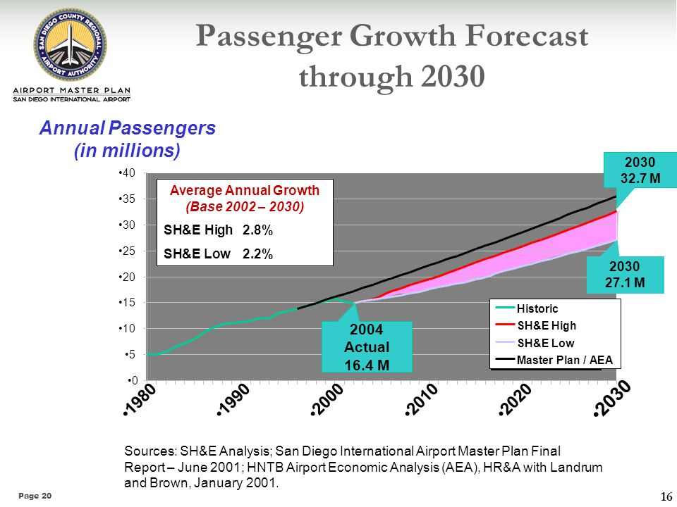 Passenger Growth Forecast through 2030