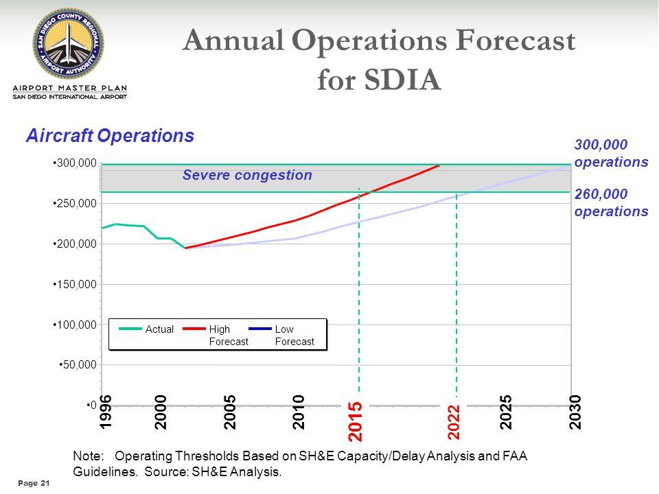Annual Operations Forecast for SDIA