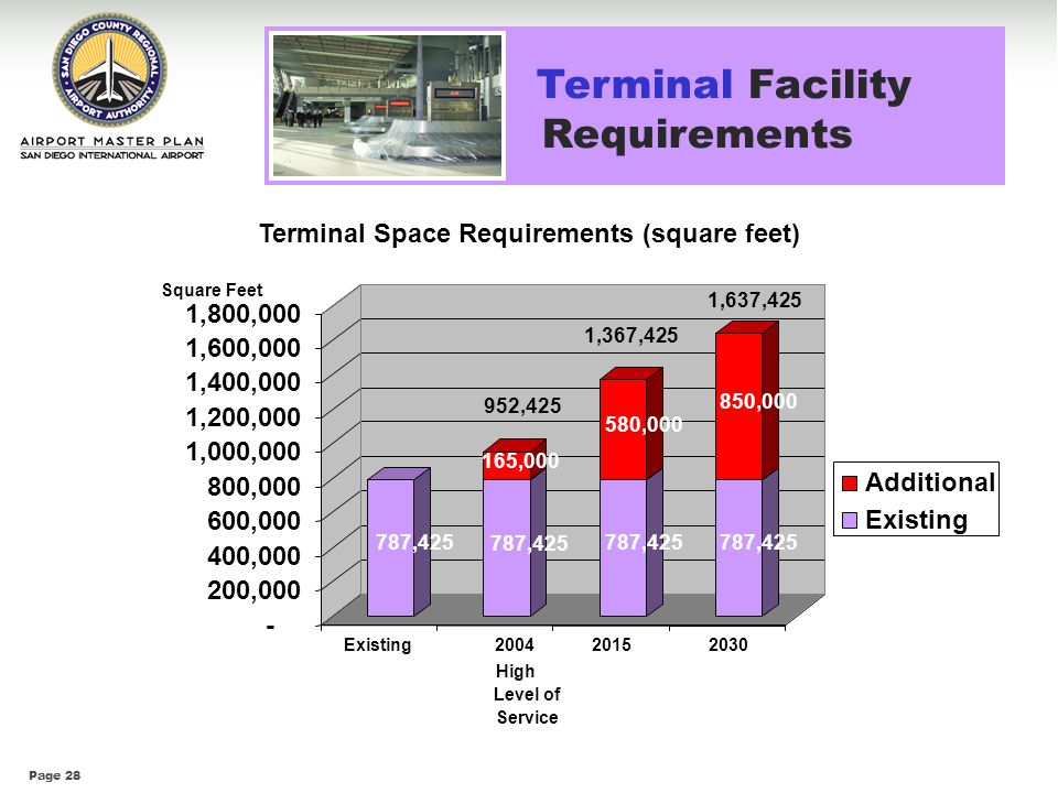 Terminal Space Requirements (square feet)
