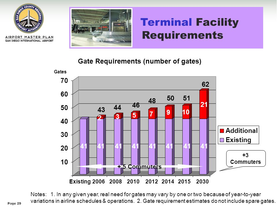 Gate Requirements (number of gates)