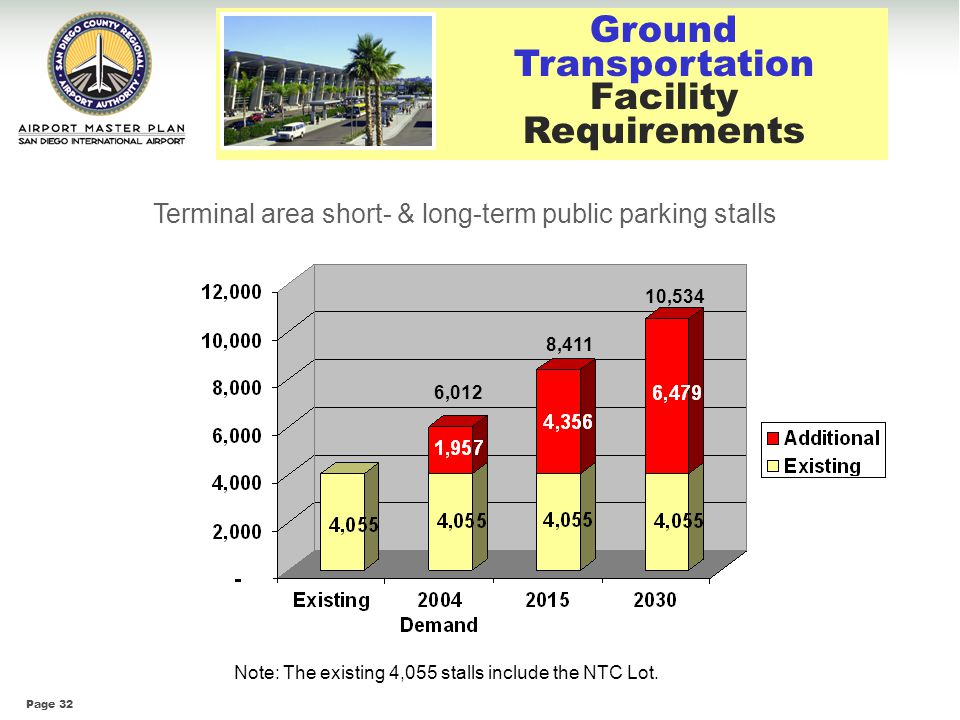 Transportation Facility Requirements