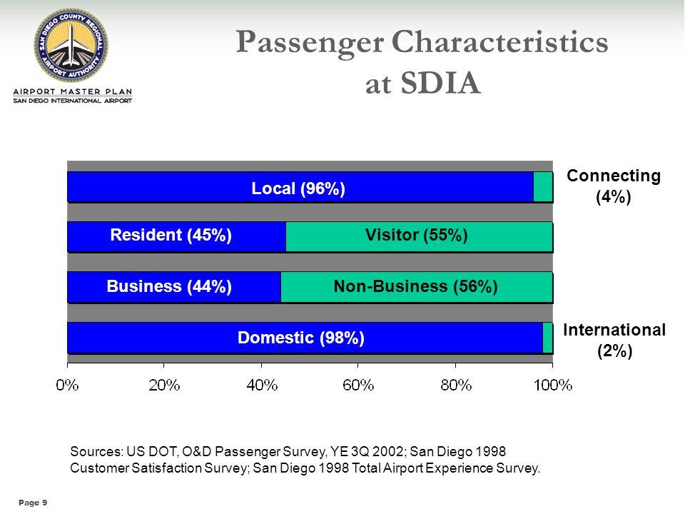 Passenger Characteristics at SDIA