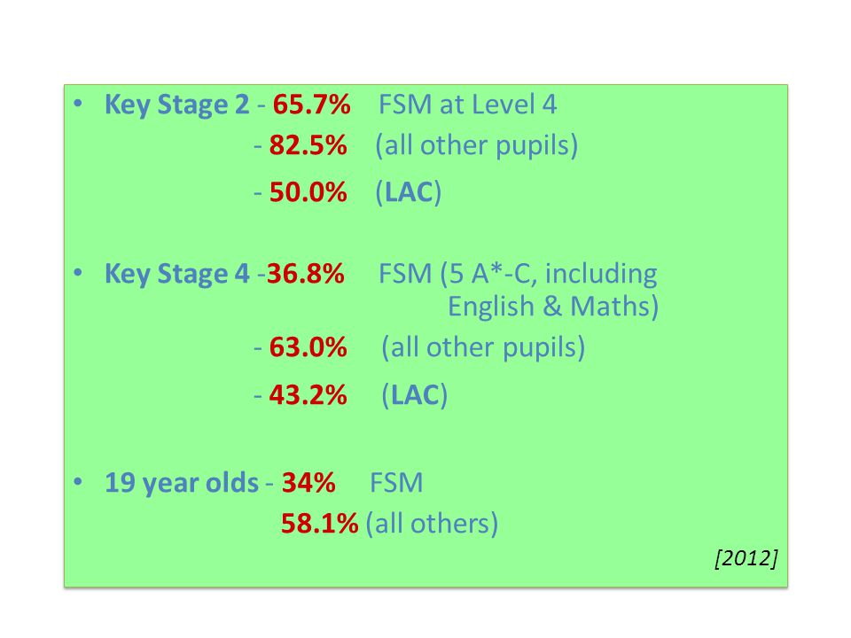 Key Stage 2 - 65.7% FSM at Level 4 - 82.5% (all other pupils)