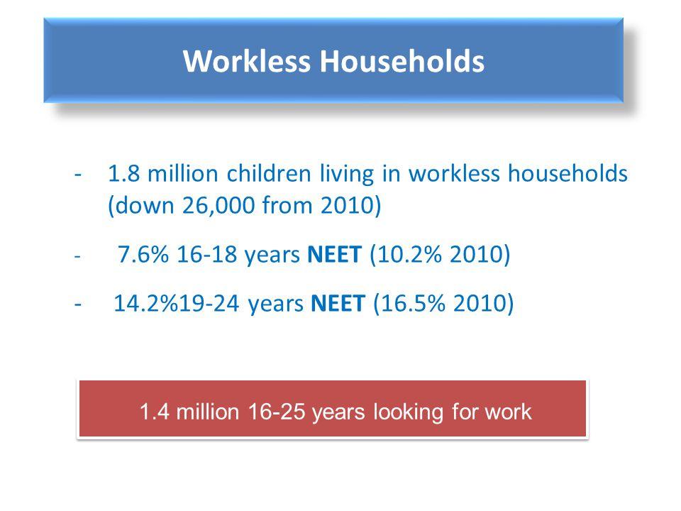 Workless Households 1.8 million children living in workless households (down 26,000 from 2010) 7.6% 16-18 years NEET (10.2% 2010)