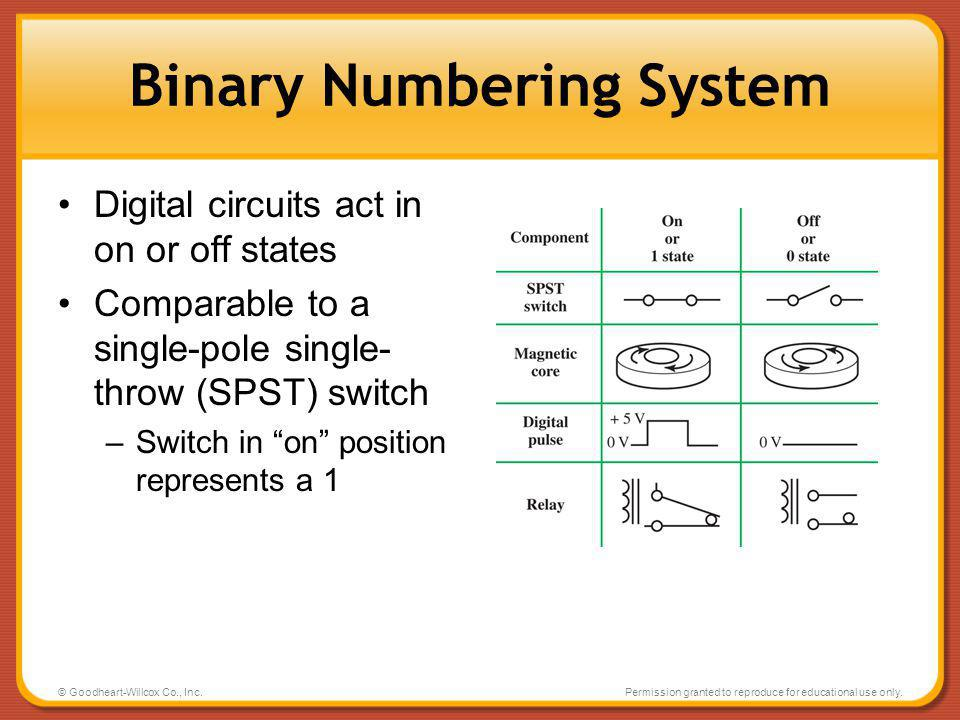 Binary Numbering System