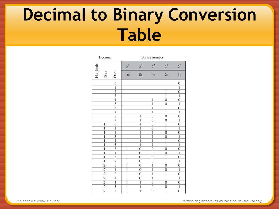 Decimal to Binary Conversion Table
