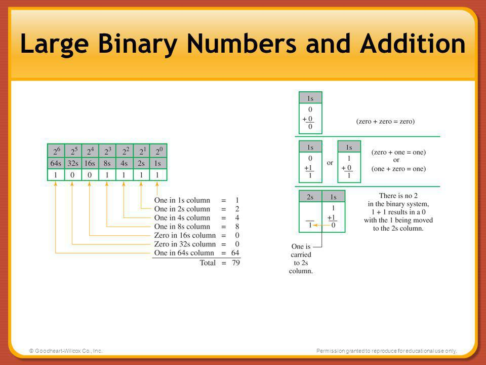 Large Binary Numbers and Addition