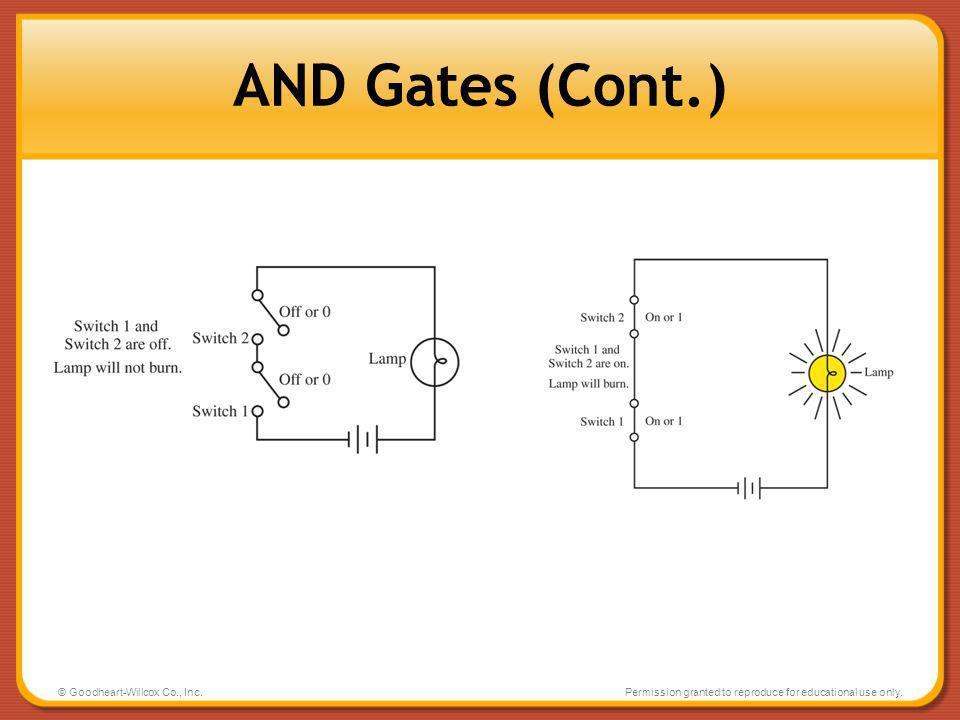 AND Gates (Cont.) © Goodheart-Willcox Co., Inc.