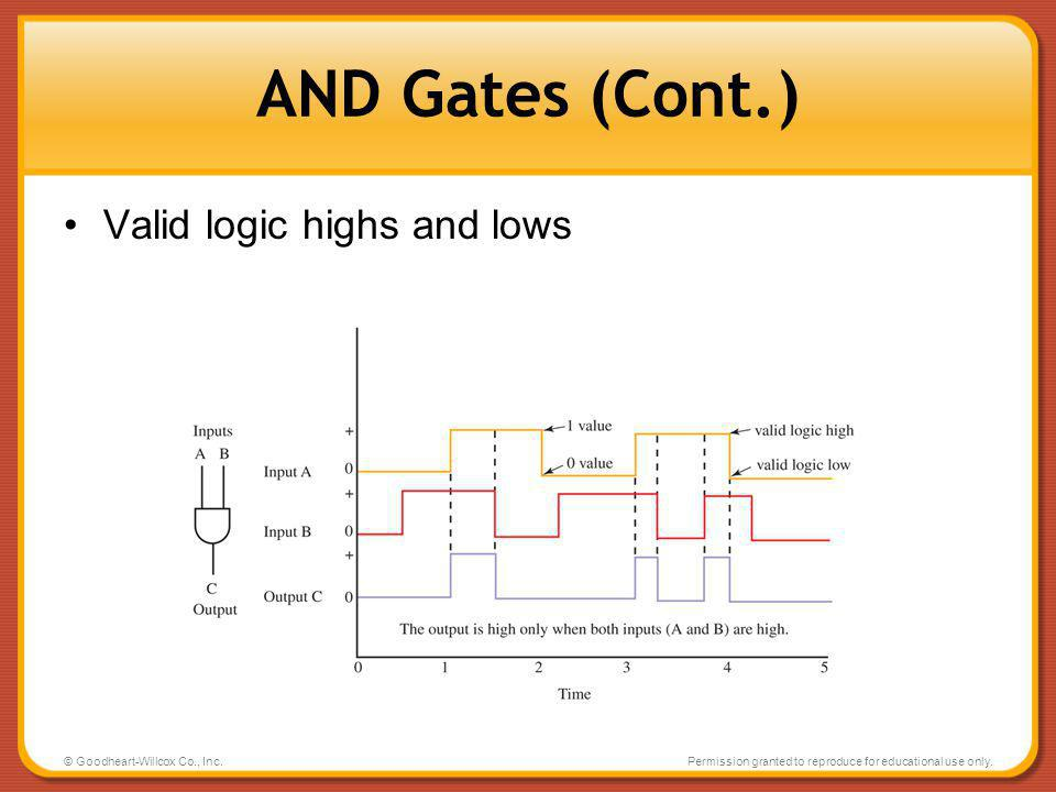 AND Gates (Cont.) Valid logic highs and lows