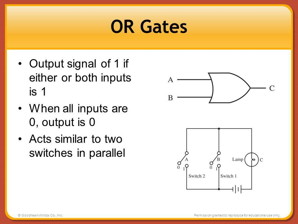 OR Gates Output signal of 1 if either or both inputs is 1