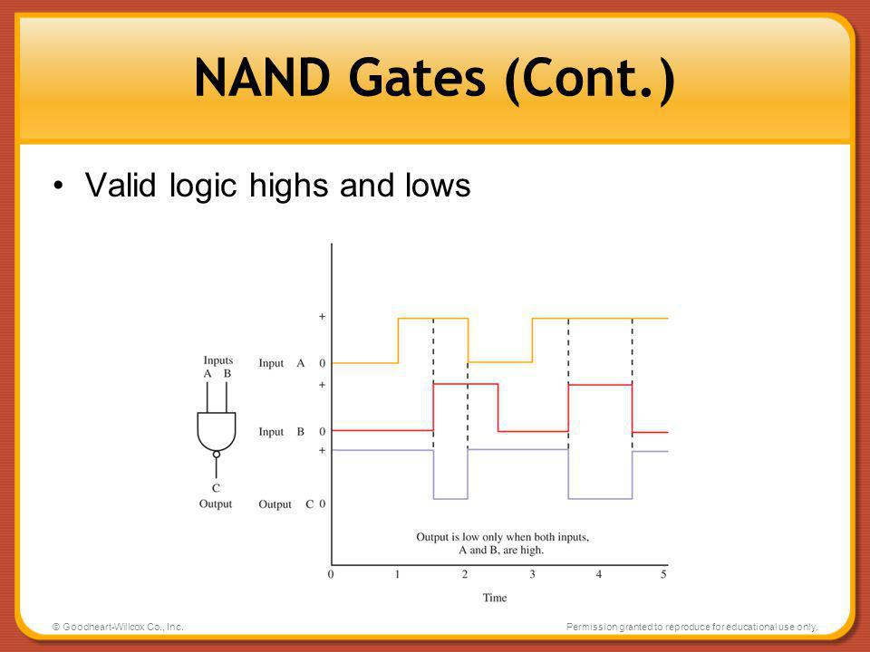 NAND Gates (Cont.) Valid logic highs and lows