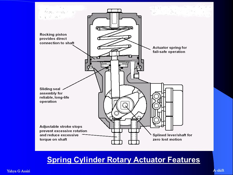 Spring Cylinder Rotary Actuator Features