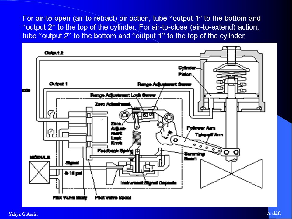 For air-to-open (air-to-retract) air action, tube output 1 to the bottom and output 2 to the top of the cylinder.