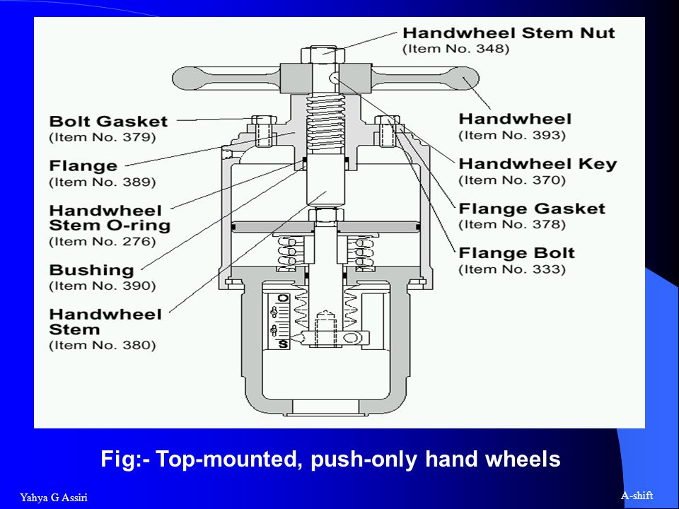 Fig:- Top-mounted, push-only hand wheels