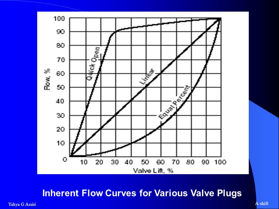 Inherent Flow Curves for Various Valve Plugs
