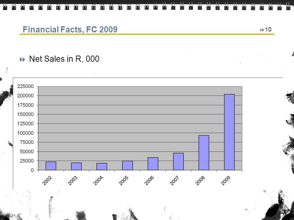 Financial Facts, FC 2009 Net Sales in R, 000