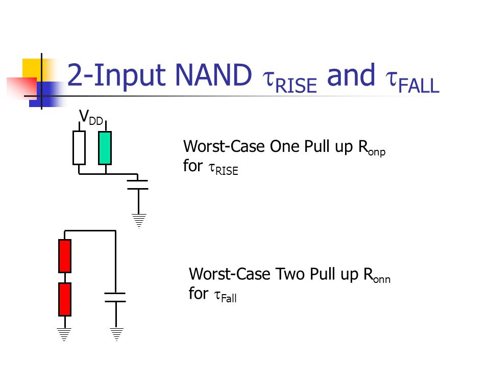 2-Input NAND RISE and FALL