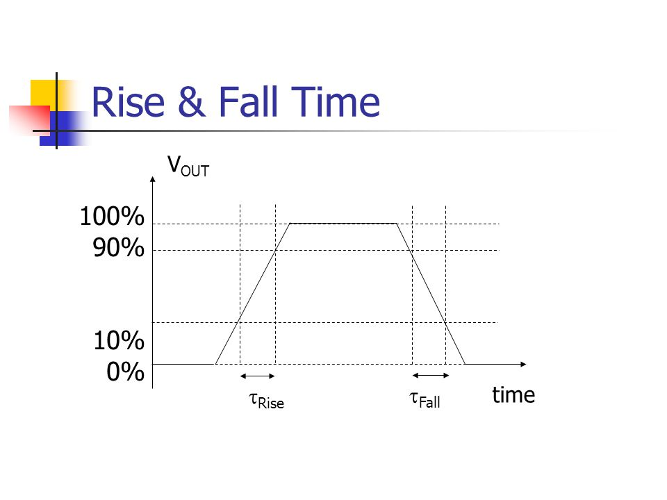 Rise & Fall Time VOUT 100% 90% 10% 0% Rise Fall time